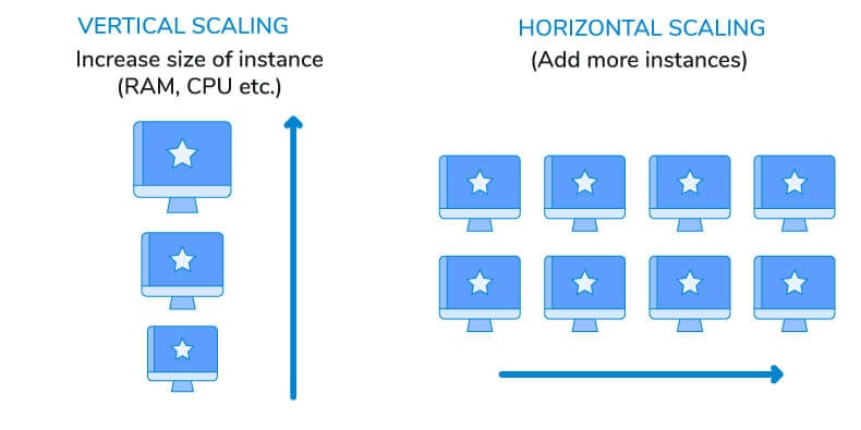Image detailing horizontal and vertical scaling for cloud computing