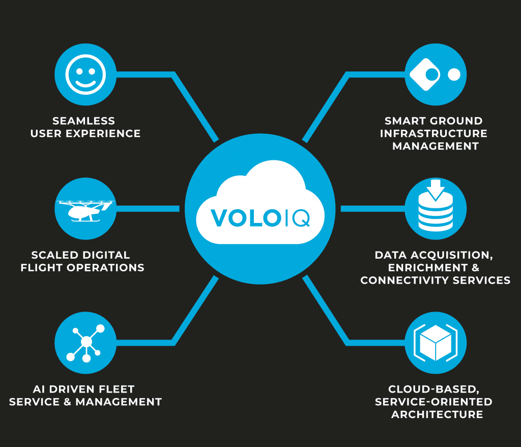 VoloIQ uses cloud computing and IoT to manage its eVTOL vehicles